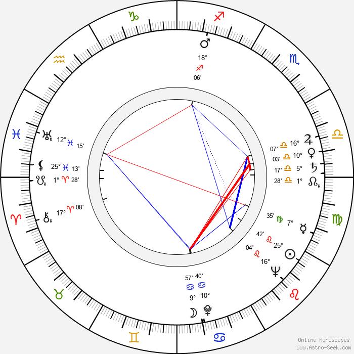 Boleslava Svobodová - Birth horoscope chart