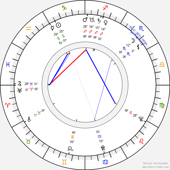 Boleslaw Idziak - Birth horoscope chart