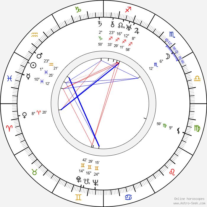 Boleslaw Kaminski - Birth horoscope chart