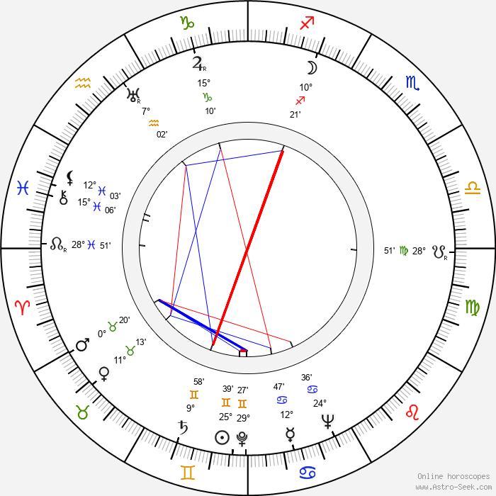Boleslaw Plotnicki - Birth horoscope chart