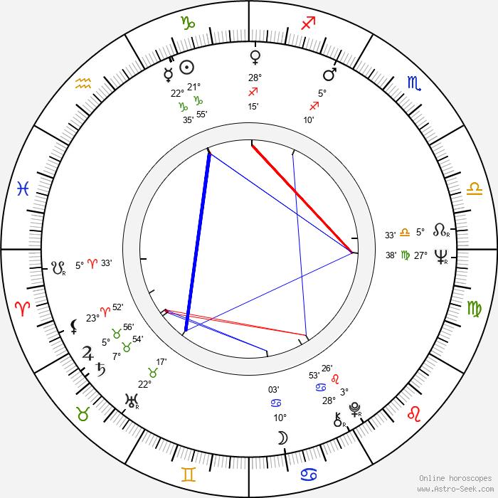 Bolotbek Shamshiyev - Birth horoscope chart