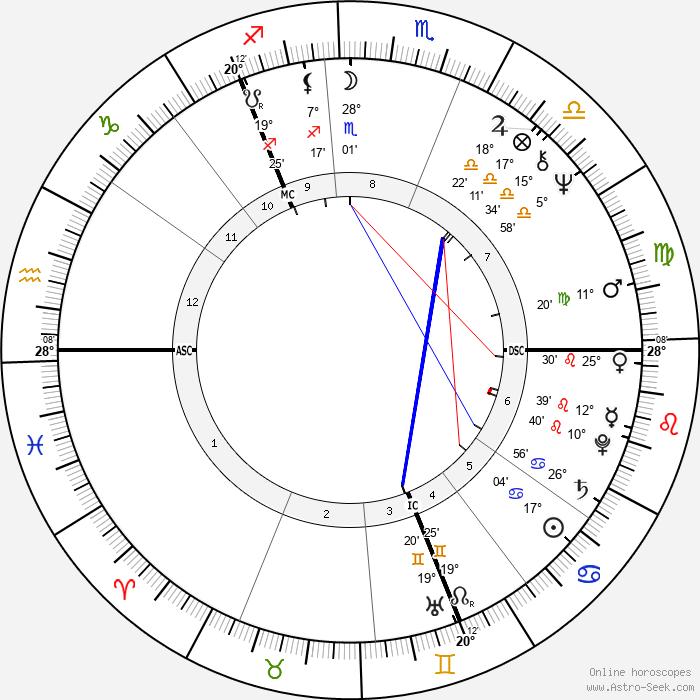 Bon Scott - Birth horoscope chart