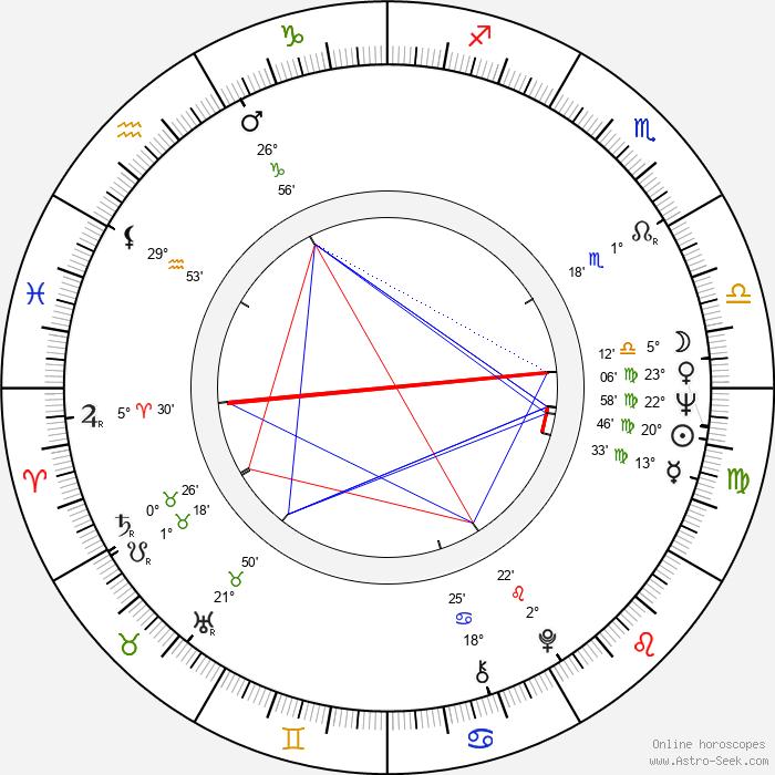 Bondo Shoshitaishvili - Birth horoscope chart