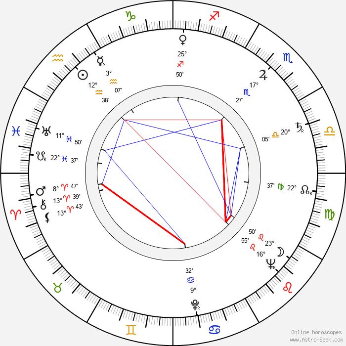 Bonita Granville - Birth horoscope chart