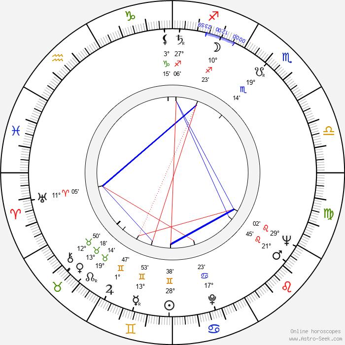 Bonnie Bartlett - Birth horoscope chart