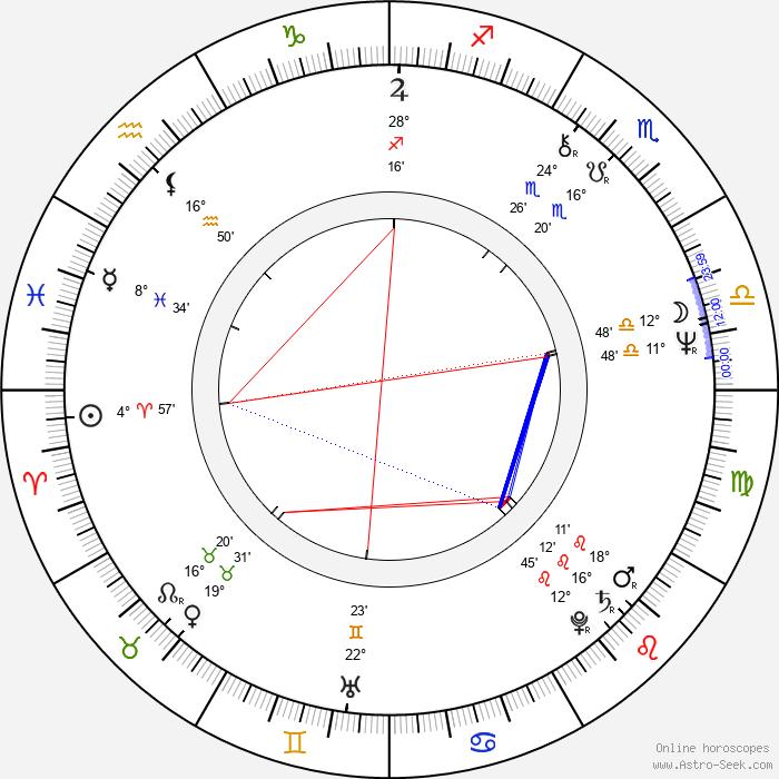 Bonnie Bedelia - Birth horoscope chart