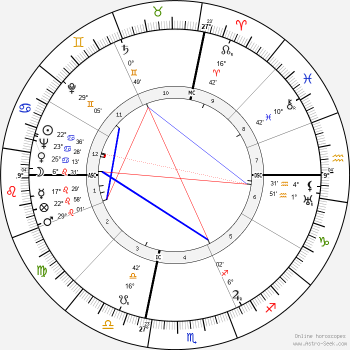 Bonnie Brown Heady - Birth horoscope chart