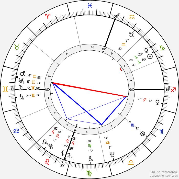 Bonnie Franklin - Birth horoscope chart