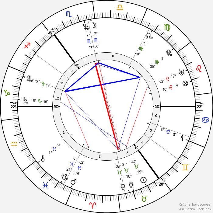 Bono - Birth horoscope chart