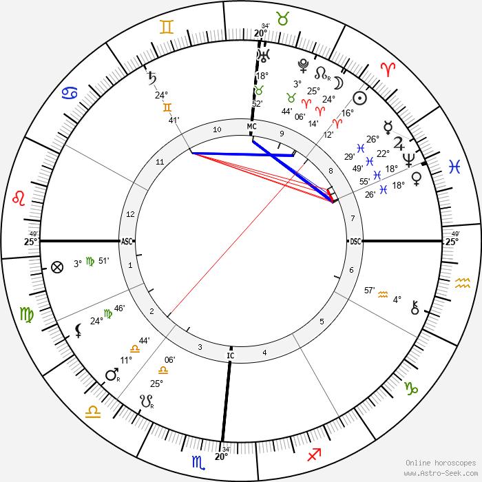 Booker T. Washington - Birth horoscope chart