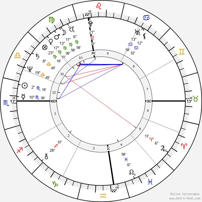 Bootsy Collins - Birth horoscope chart