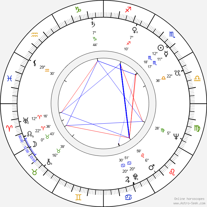 Bora Todorovic - Birth horoscope chart