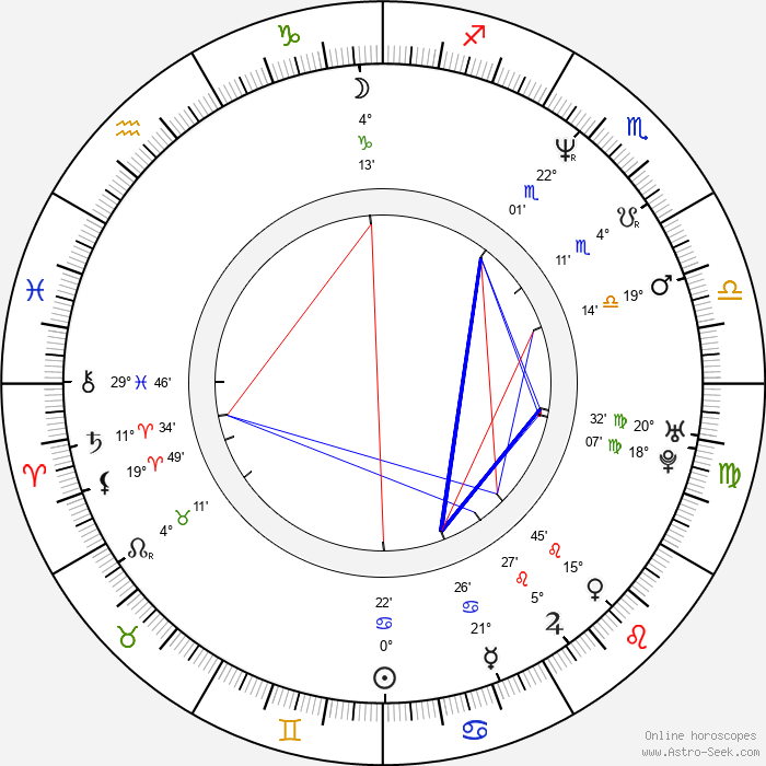 Boris Aljinovic - Birth horoscope chart