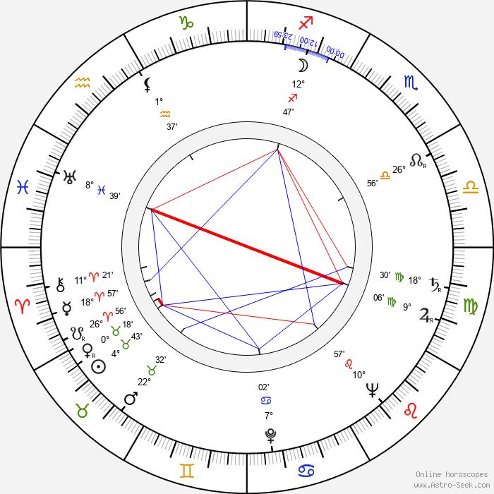 Boris Bityukov - Birth horoscope chart