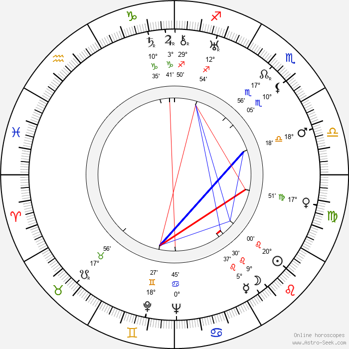 Boris Chirkov - Birth horoscope chart
