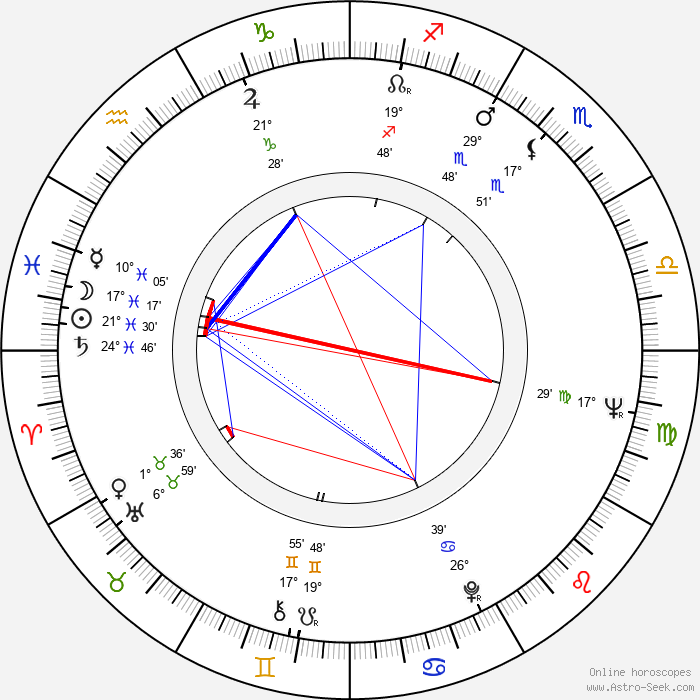 Boris Durov - Birth horoscope chart