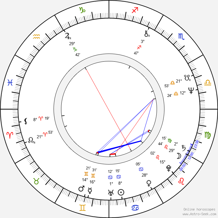 Boris Filan - Birth horoscope chart