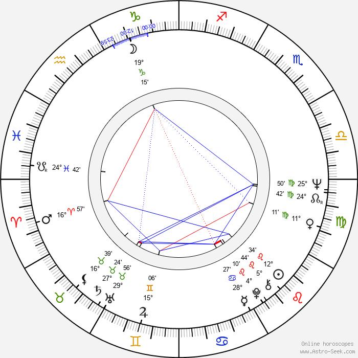 Boris Hybner - Birth horoscope chart