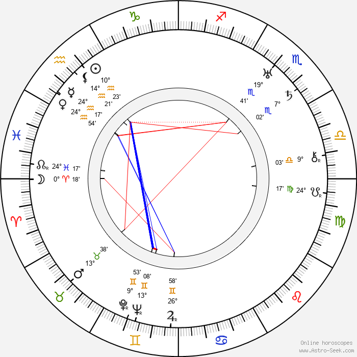 Boris III of Bulgaria - Birth horoscope chart