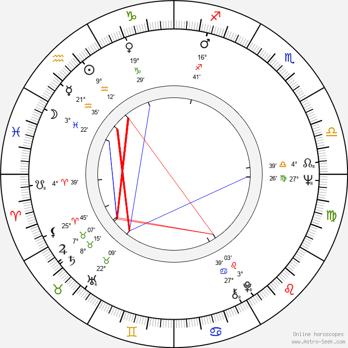 Boris Ivchenko - Birth horoscope chart