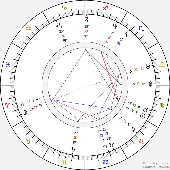 Boris Khlebnikov - Birth horoscope chart