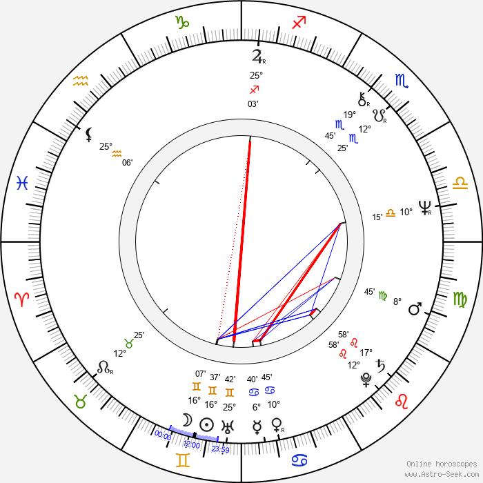 Boris Kvašněv - Birth horoscope chart
