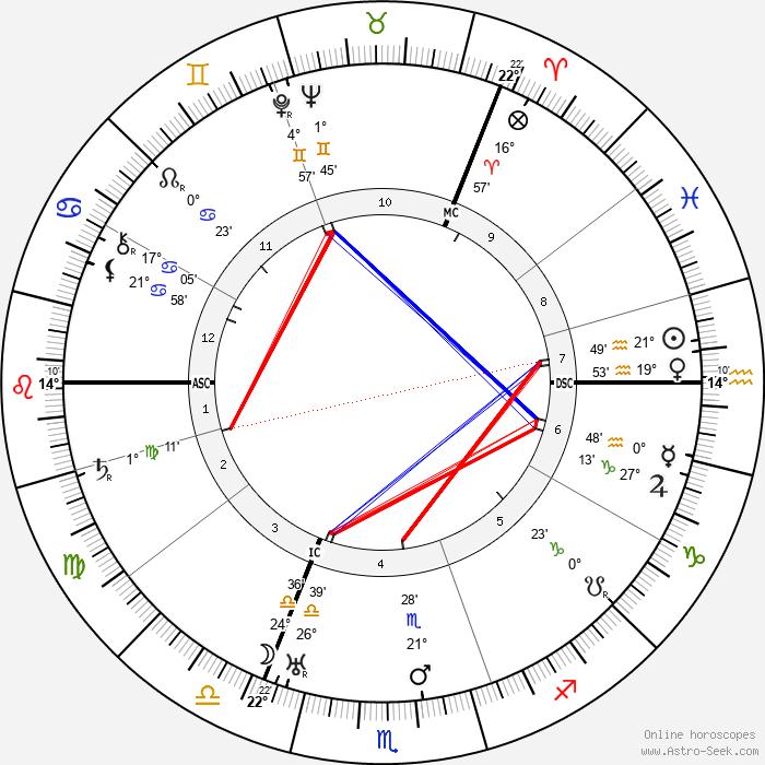 Boris Leonidovich Pasternak - Birth horoscope chart