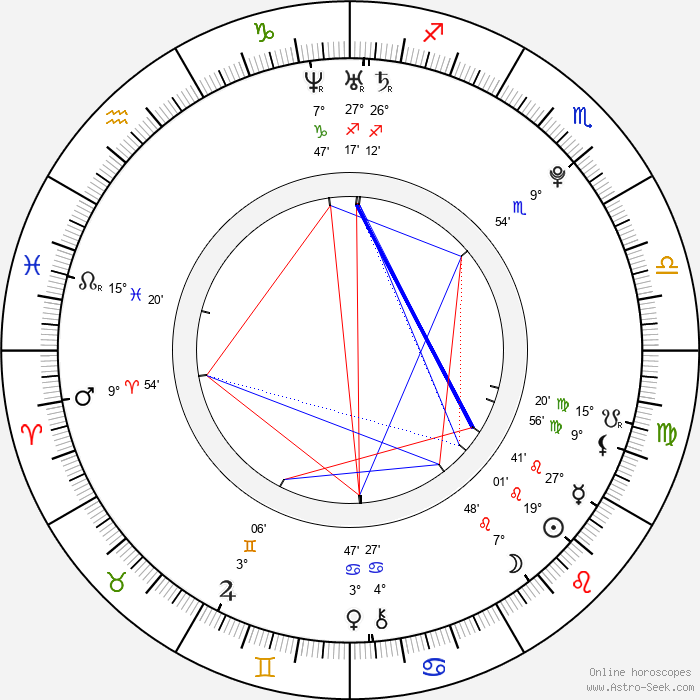 Boris Malagurski - Birth horoscope chart