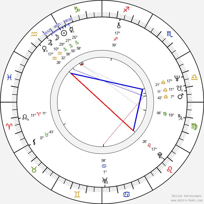 Boris Nevzorov - Birth horoscope chart