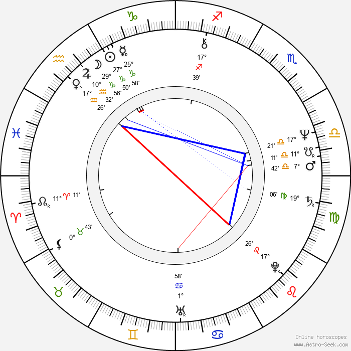 Boris Nevzorov - Birth horoscope chart