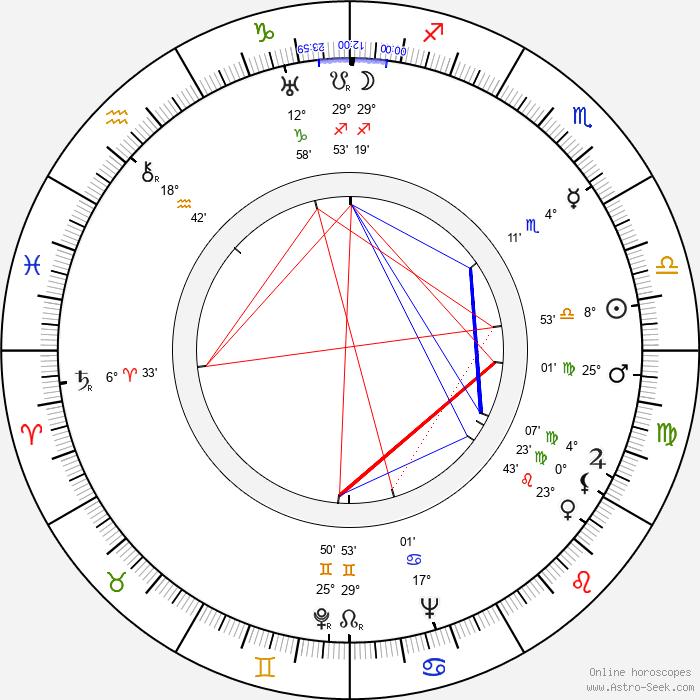 Boris Režek - Birth horoscope chart