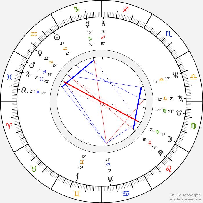 Boris Rösner - Birth horoscope chart