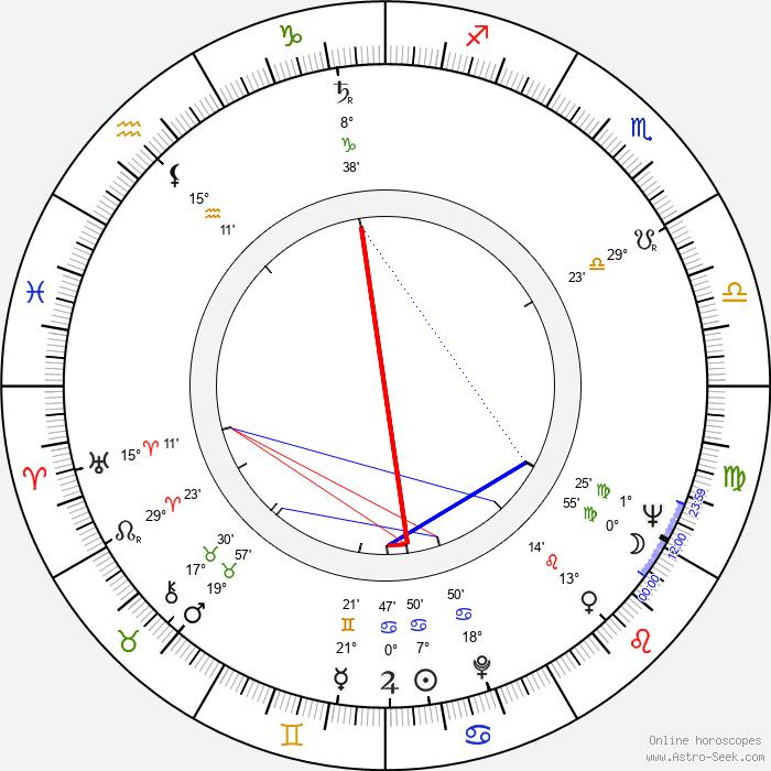 Boris Rytsarev - Birth horoscope chart