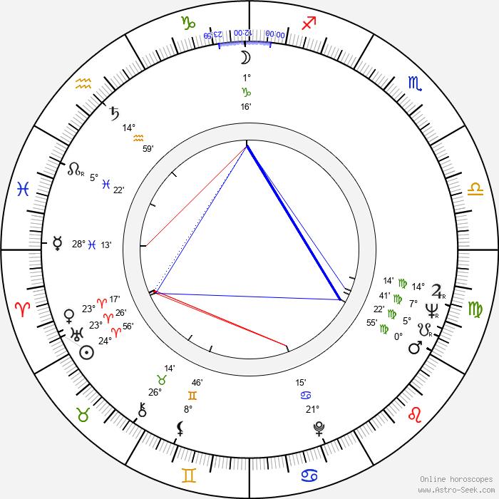 Boris Strugatskiy - Birth horoscope chart