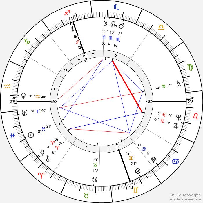 Boris Vian - Birth horoscope chart