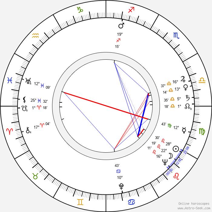 Borislav Sharaliev - Birth horoscope chart