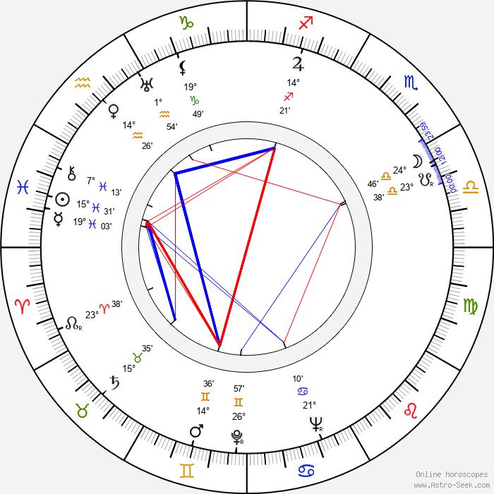 Bořivoj Zeman - Birth horoscope chart