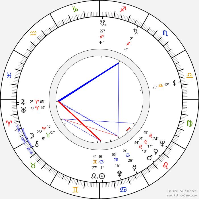 Börje Hielm - Birth horoscope chart