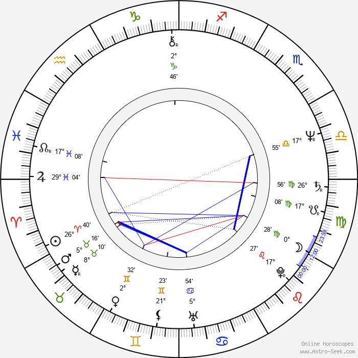 Börje Salming - Birth horoscope chart