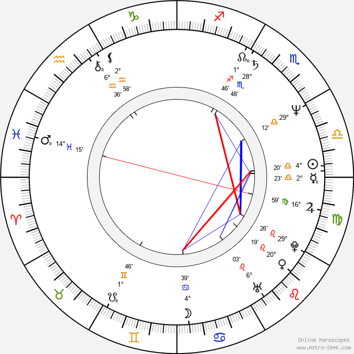 Boryana Puncheva - Birth horoscope chart