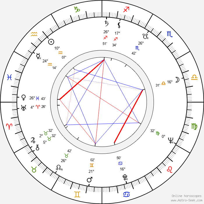 Boštjan Hladnik - Birth horoscope chart