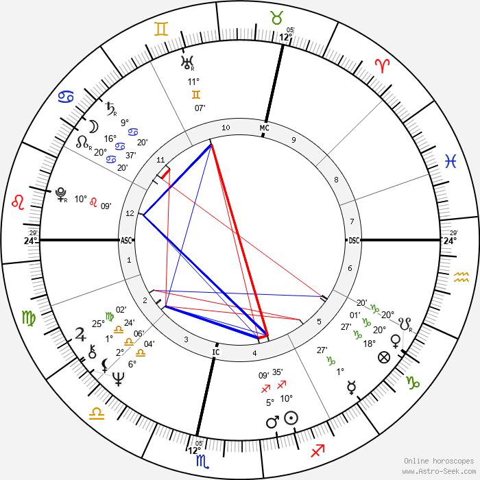 Botho Strauß - Birth horoscope chart