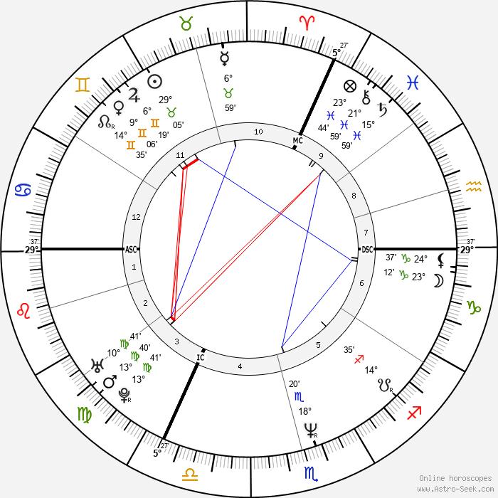 Bouli Lanners - Birth horoscope chart