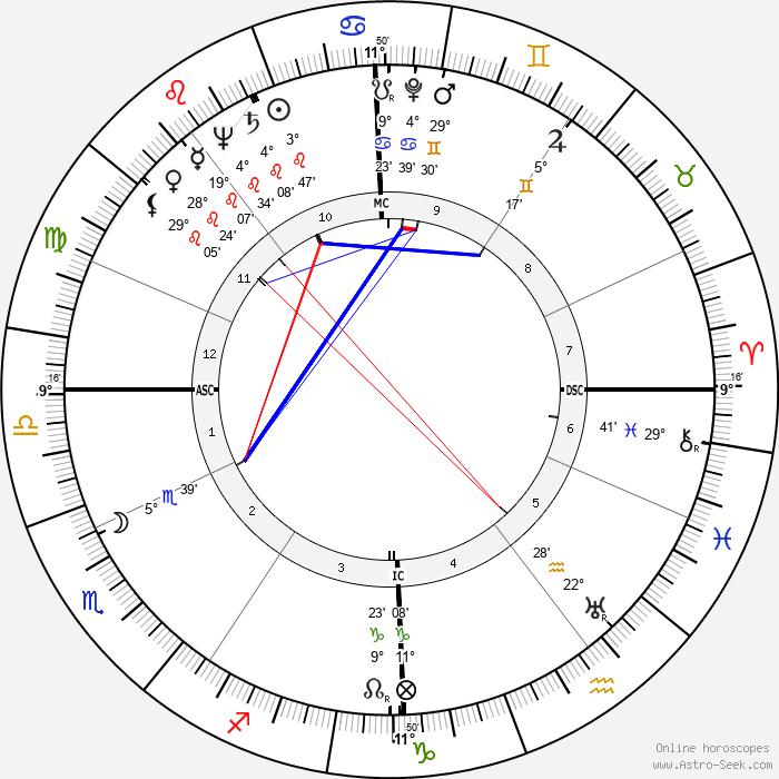 Bourvil - Birth horoscope chart