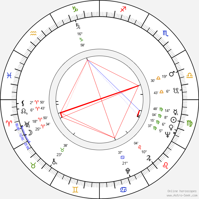 Boxcar Willie - Birth horoscope chart