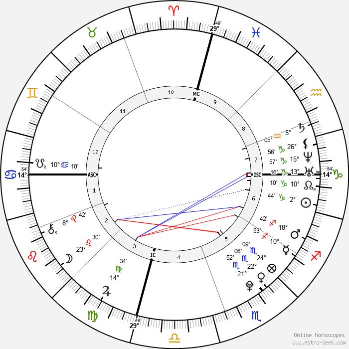 Boy Sugarman - Birth horoscope chart