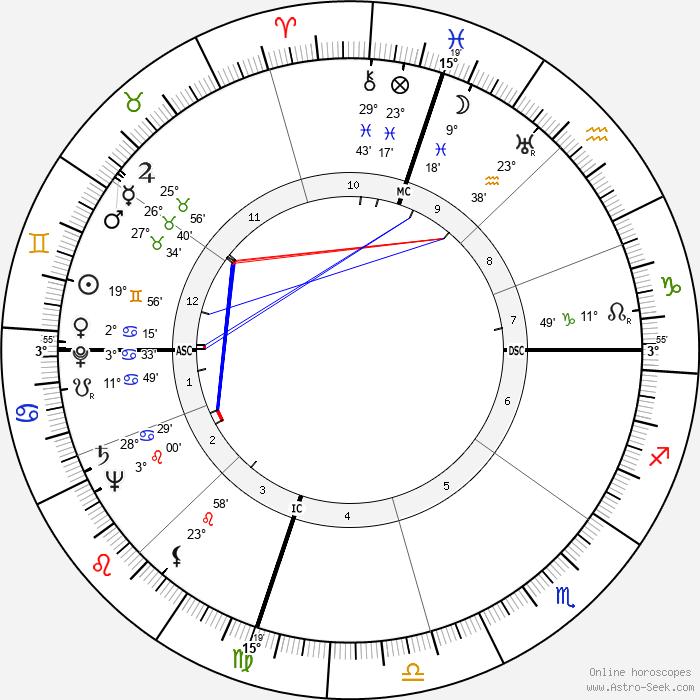 Boyce Dawkins McDaniel - Birth horoscope chart