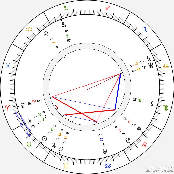 Boyd Gaines - Birth horoscope chart