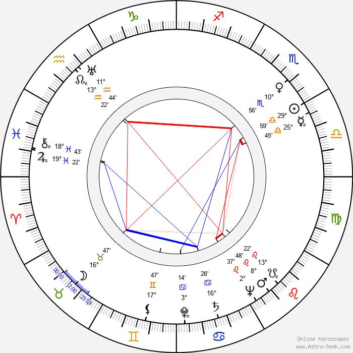 Boyd 'Red' Morgan - Birth horoscope chart