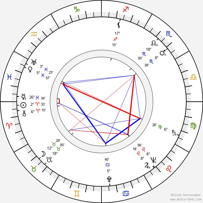 Božena Možíšová - Birth horoscope chart